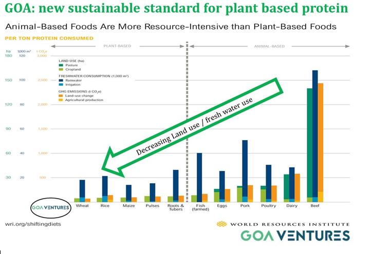 Sustainable standard